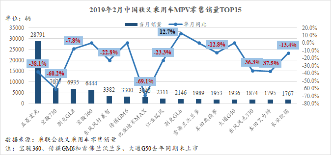 SUV,销量,2月轿车SUV市场跌幅扩大