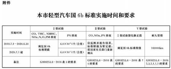 """7月1日起 上海市将全面实施轻型车""""国六""""排放标准"""