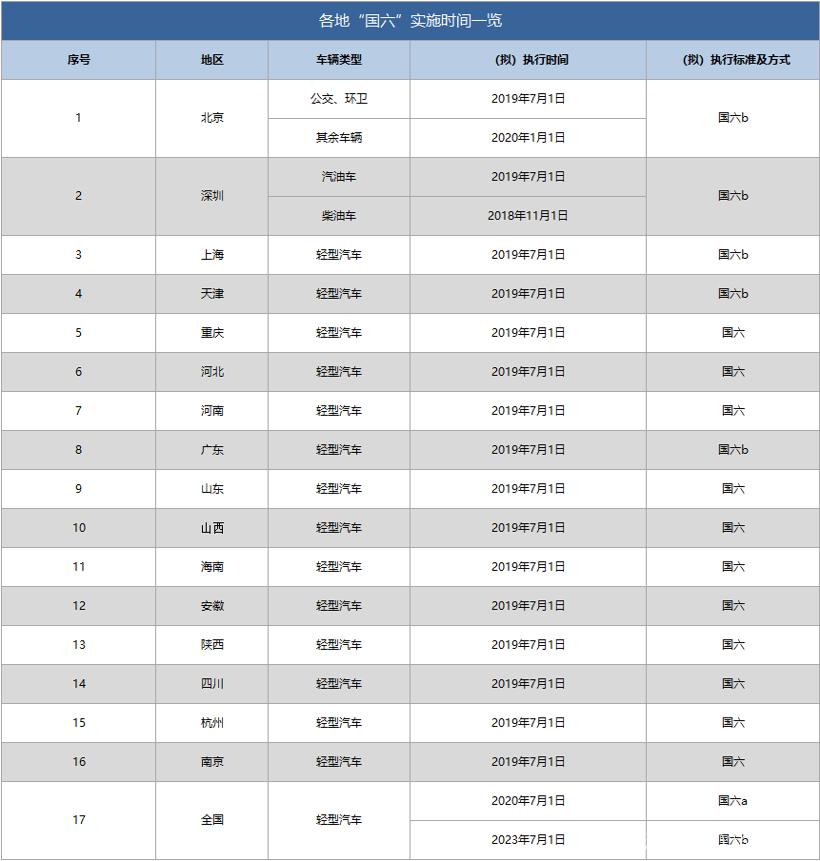 国六标准;实施国六的地区;北京国六;上海国六