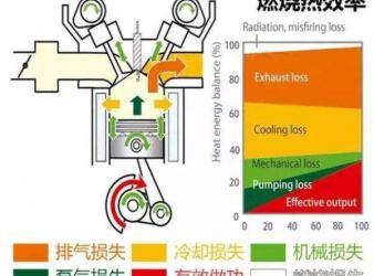 技术小白告诉你,亚洲龙41%的热效率究竟意味着什么?