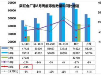 开局暴跌31% 八月中国车市再次跌入低谷
