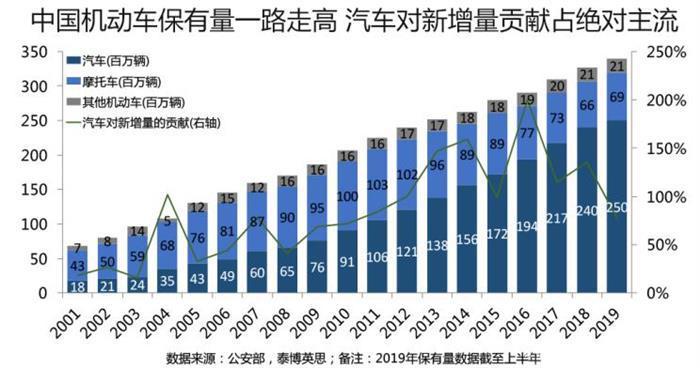 2019中国车市,2019汽车销量