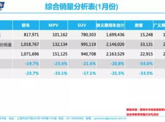 1月车市下滑21.5% 疫情防护或推升私家车首购