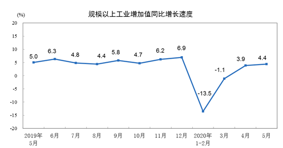 汽车工业增加值