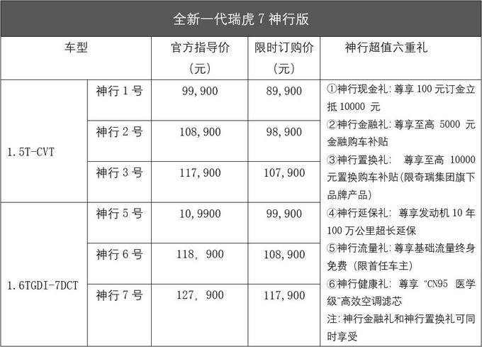 8.99万元起限时抢鲜  全新瑞虎7神行版东莞上市!-图2