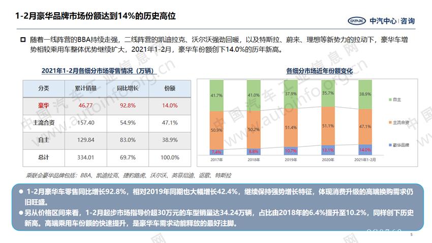 高端车型率先回暖 产品结构向上趋势加剧