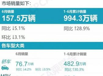 2021上半年MPV狂增,中国品牌立功