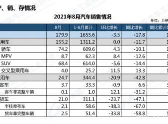 """中汽协预警""""缺芯""""危机,全年汽车产销不会负增长"""