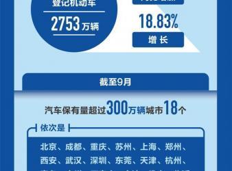 3.90亿辆,4.76亿人!公安部发布最新全国机动车和驾驶人数据